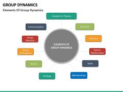 Group dynamics PPT slide 25