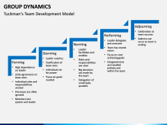 Group dynamics PPT slide 15