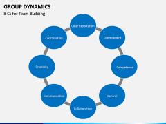 Group dynamics PPT slide 18