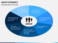 Group dynamics PPT slide 3