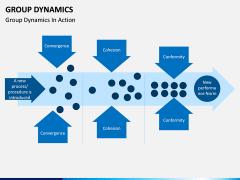 Group dynamics PPT slide 4