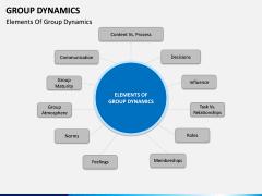 Group dynamics PPT slide 7