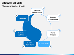 Growth Drivers PPT slide 3