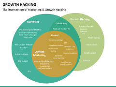Growth hacking PPT slide 26