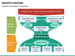 Growth hacking PPT slide 27