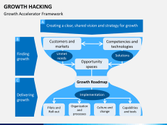 Growth hacking PPT slide 9
