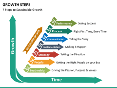 Growth steps PPT slide 16