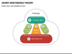 Henry mintzbergs PPT slide 9