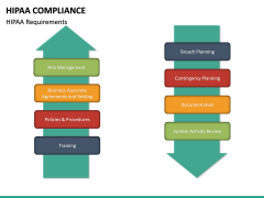 HIPAA Compliance PPT slide 19