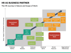 HR as Business Partner PPT slide 24