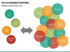 HR as Business Partner PPT slide 16