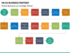 HR as Business Partner PPT slide 19