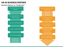HR as Business Partner PPT slide 21