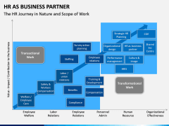 HR as Business Partner PPT slide 12