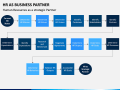 HR as Business Partner PPT slide 7