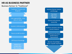 HR as Business Partner PPT slide 9