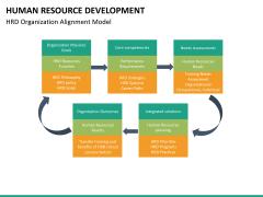 Human resource development PPT slide 17
