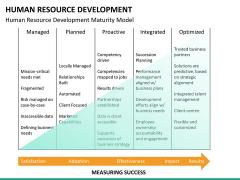 Human resource development PPT slide 22