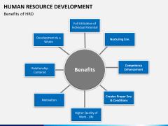 Human resource development PPT slide 11