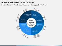 Human resource development PPT slide 2