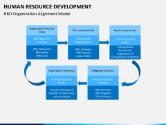 Human resource development PPT slide 3