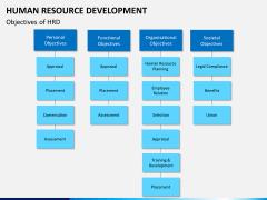 Human resource development PPT slide 4