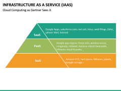 Infrastructure as a service PPT slide 34