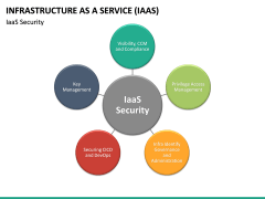 Infrastructure as a service PPT slide 35