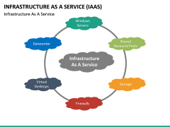 Infrastructure as a service PPT slide 43