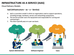 Infrastructure as a service PPT slide 25