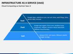 Infrastructure as a service PPT slide 12