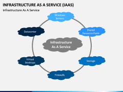 Infrastructure as a service PPT slide 21