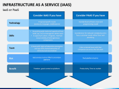 Infrastructure as a service PPT slide 7