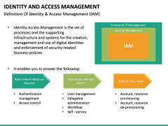 Identity and Access Management PPT slide 19