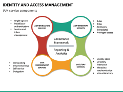 Identity and Access Management PPT slide 24