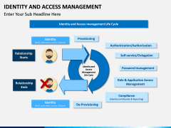 Identity and Access Management PPT slide 3