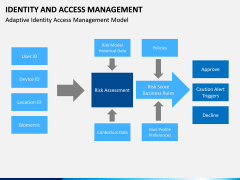 Identity and Access Management PPT slide 8