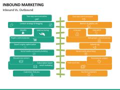 Inbound Marketing PPT slide 28