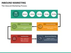 Inbound Marketing PPT slide 22
