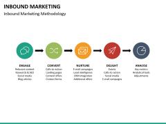 Inbound Marketing PPT slide 26