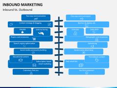 Inbound Marketing PPT slide 10