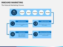 Inbound Marketing PPT slide 4
