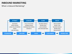 Inbound Marketing PPT slide 7