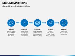 Inbound Marketing PPT slide 8