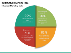 Influencer marketing PPT slide 22