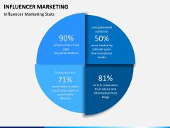 Influencer marketing PPT slide 5