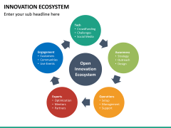 Innovation ecosystem PPT slide 28