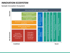 Innovation ecosystem PPT slide 30
