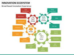 Innovation ecosystem PPT slide 21