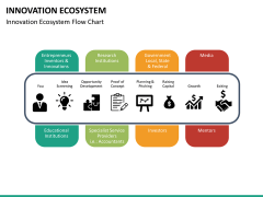 Innovation ecosystem PPT slide 22